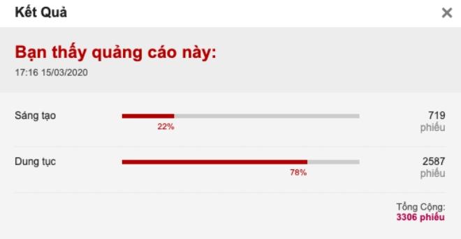 Trong số hơn 3.000 ý kiến, 78% nói quảng cáo 'Mình uống đi cho khoẻ' dung tục
