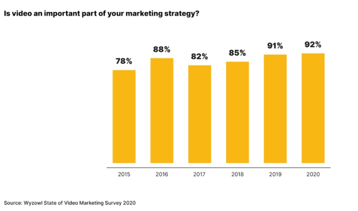 Video marketing statistics to know for 2020 | Smart Insights