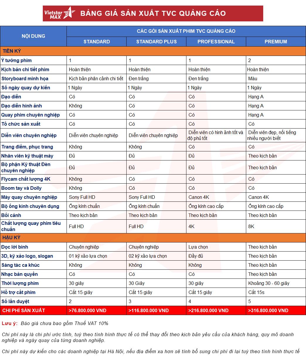 Bảng báo giá sản xuất TVC Quảng cáo, chi phí quay TVC 2021