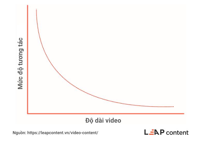 Video content là gì? 9 Bước a-z để tạo ra video content
