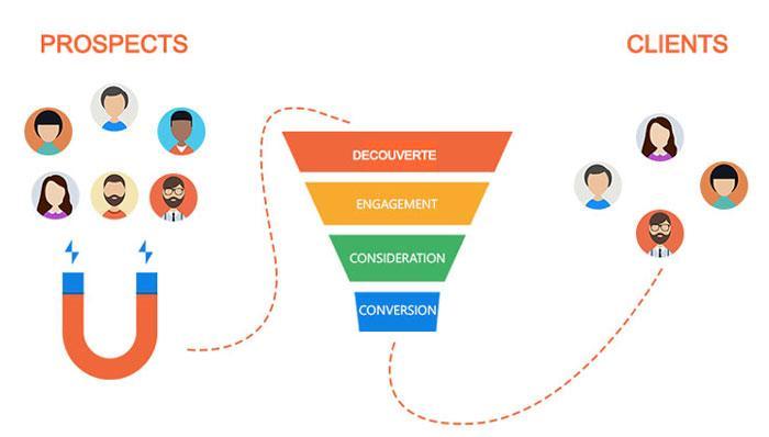 Marketing vidéo : 3 stratégies pour attirer, engager et vendre plus